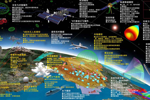 数据通信系统的模型介绍