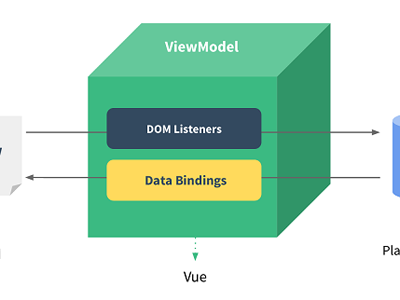 Vue.js v2.3.0 发布,一个构建数据驱动的 web 界面的库