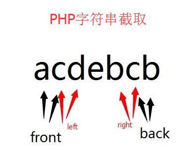 PHP获取UTF8格式的字符串的一部分
