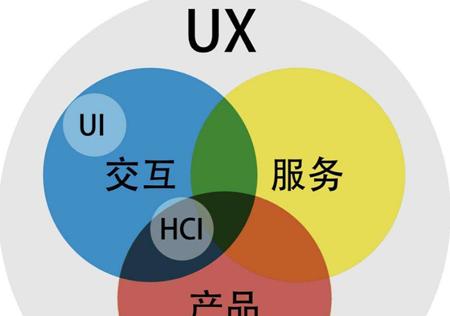 【App开发】5个改变网站用户体验的方法